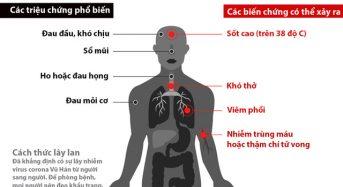 Bệnh dịch Virus Corona có lây qua đường ăn uống không?